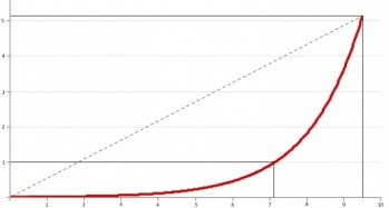 exponential curve